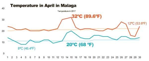 Temperatur in Málaga in April