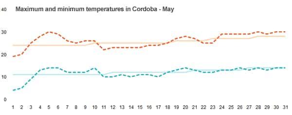 Temperature in Cordoba in May