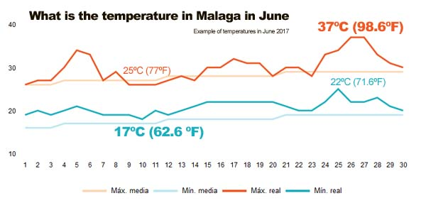 Temperatures in Malaga in June