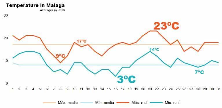 Average temperature in Malaga in January