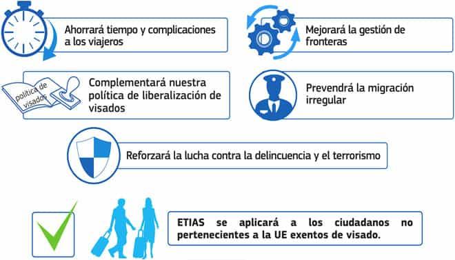 Autorización ETIAS