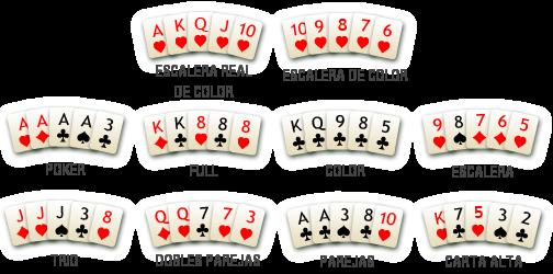 Mejores y peores manos de poker