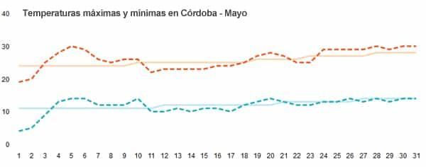Temepratura media en Córdoba en mayo