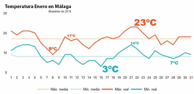 Temperatura en Málaga en enero