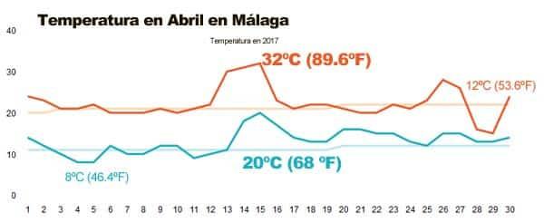 Temperaturas en abril en Málaga