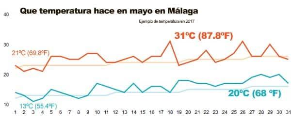 Temperatura en mayo en Málaga
