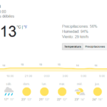 tiempo y temperatura abril-2017